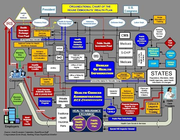 Healthcare Reform Chart